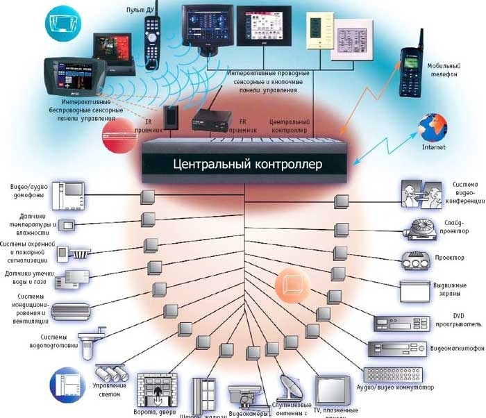 Установка современных систем управления зданием