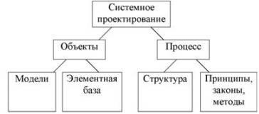 Общая характеристика задачи системного проектирования