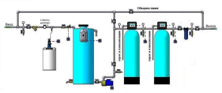 Поэтапное фильтрование воды для коттеджа