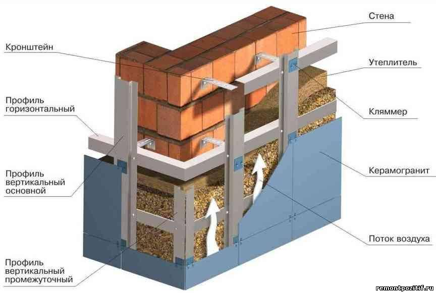 Каково назначение вентилируемого фасада